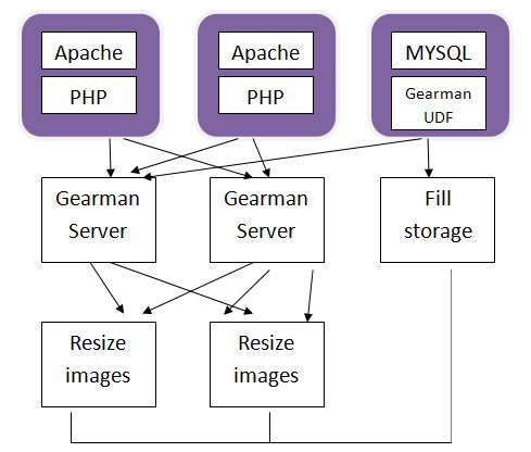 Introduction to Gearman - Multitasking in PHP  A commercial alternative is http://www.iron.io/worker#how