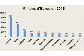 Vin : les échanges mondiaux en hausse de plus de 10%