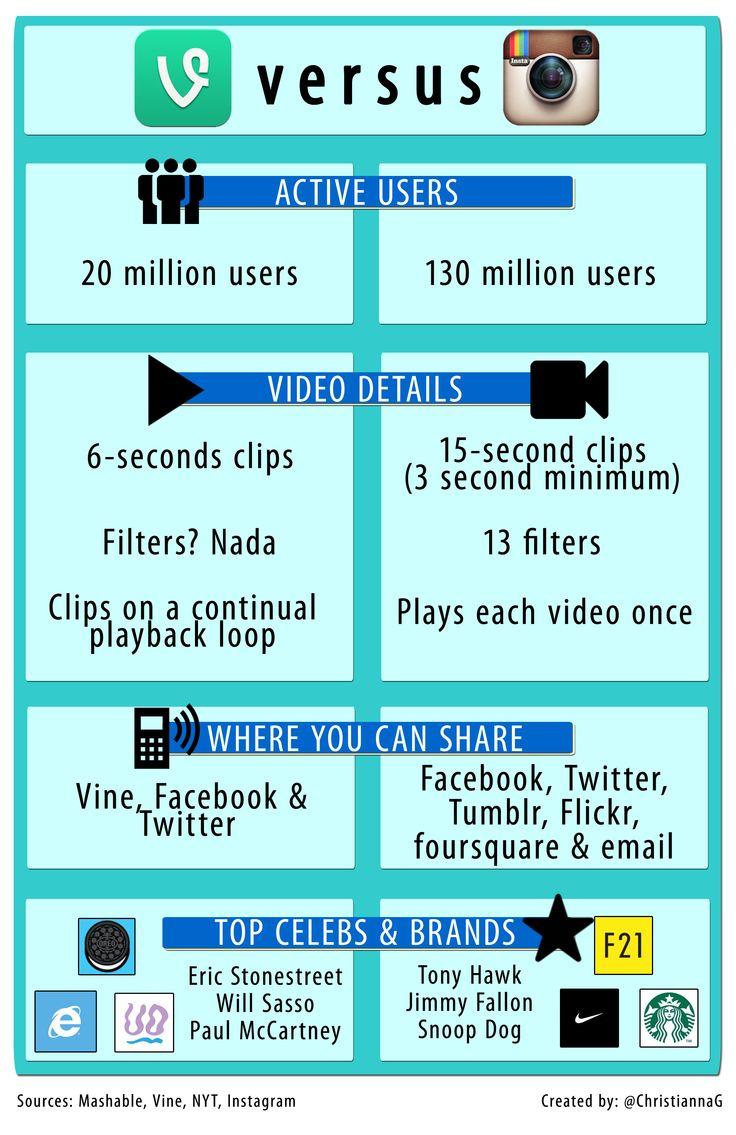 Vine vs. Instagram: The Video Battle Begins - #Infographic!