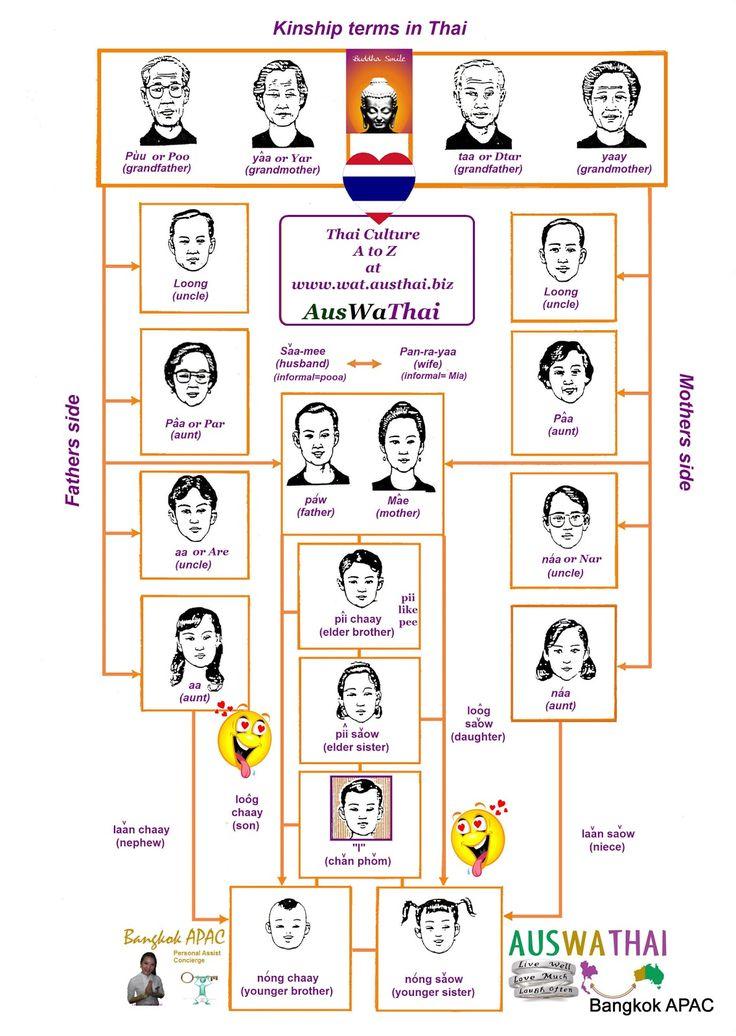 Kinship Terms - Bangkok SM Hub