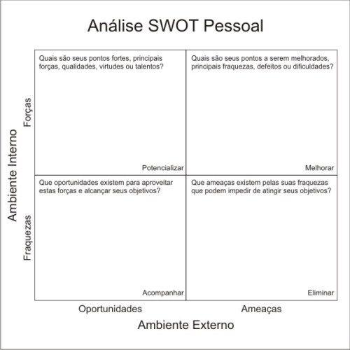 Modelo 7 – Introdução – Análise Swot