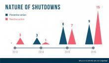 Internet Shutdowns Infographic