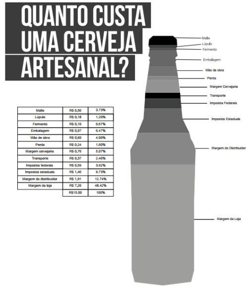 Quanto custa uma cerveja artesanal?