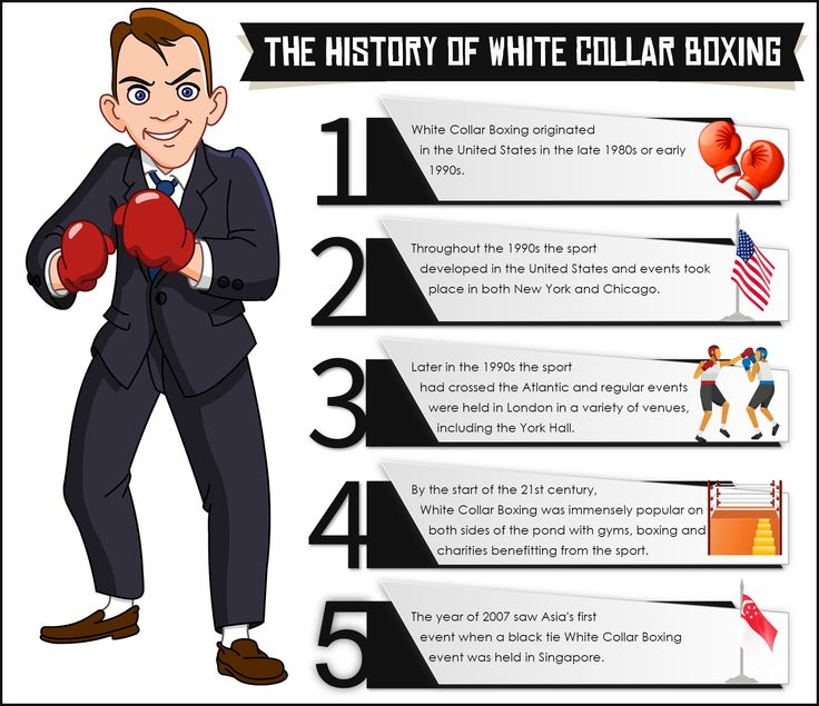 The History of White Collar Boxing - White Collar Boxing originated in the United States in the late 1980s or early 1990s. See how white-collar workers get involved at http://www.stefanoroma.co.uk/white-collar-boxing-adds-adventure-outside-typical-office-routine/.