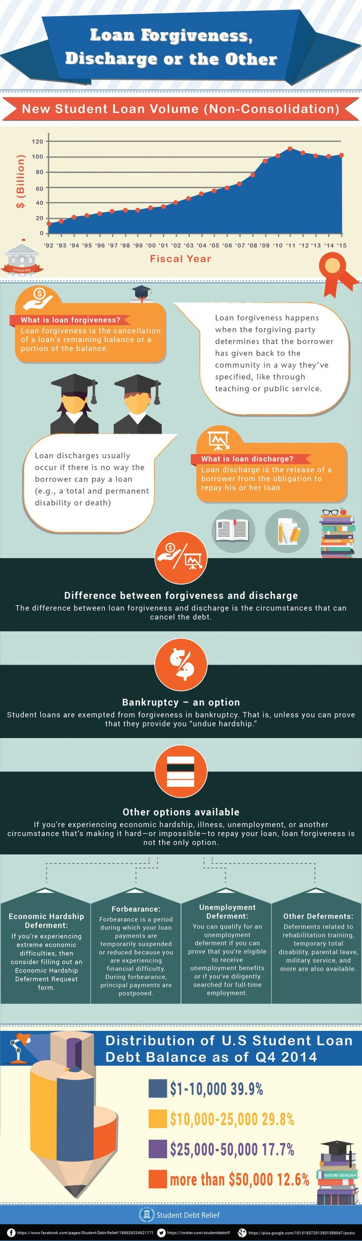 Student Loan Forgiveness, Discharge or the Other #infographic #Finance #Loan #Student