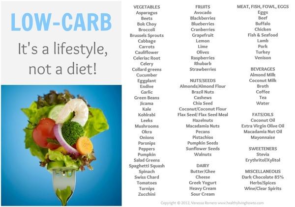 Low-Carb Food List