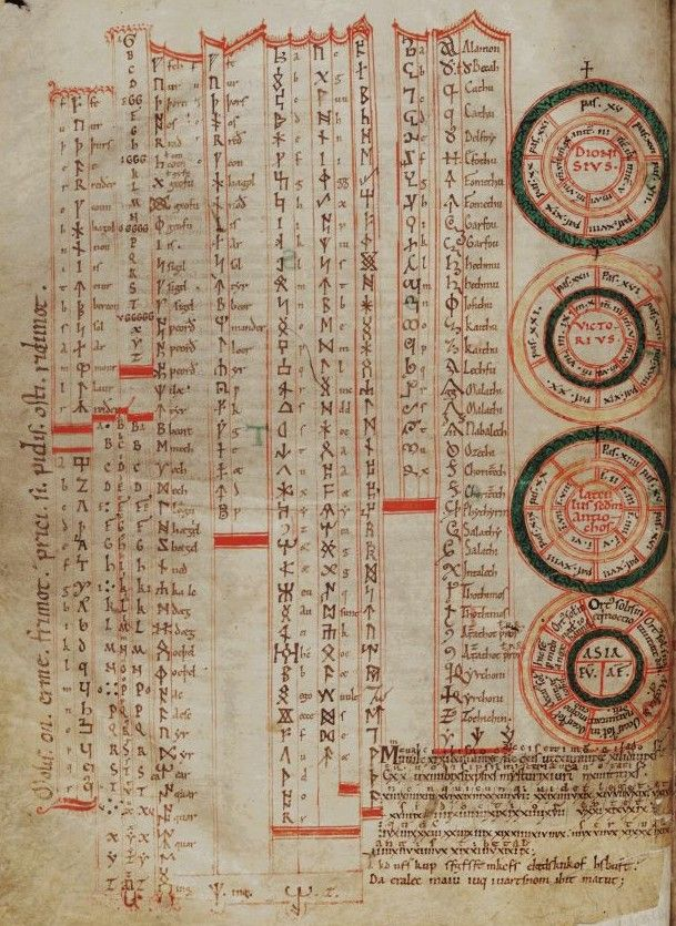 Table of Runic Futhorcs, Latin Ciphers and Cryptic Alphabets in St. John's MS 17 folio 5v