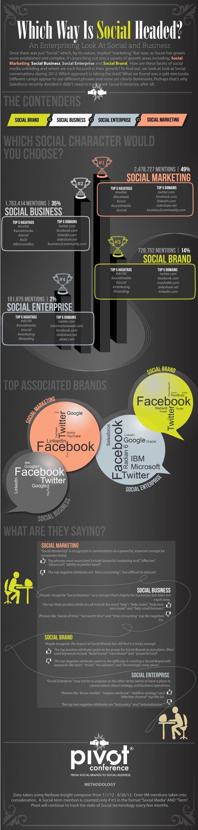 Ahora todo es Social: Social marketing, marcas sociales, ...