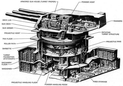 "Battleship 16"" gun turret"