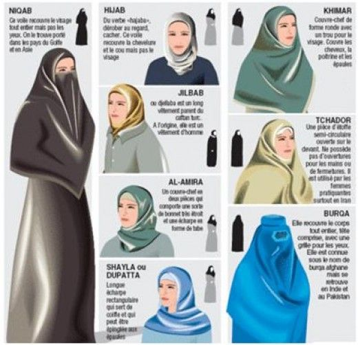 the functions of the veil for muslims A veil is an article of  and sociosexual functions of veils have not been studied extensively but most likely include the maintenance of social distance and.