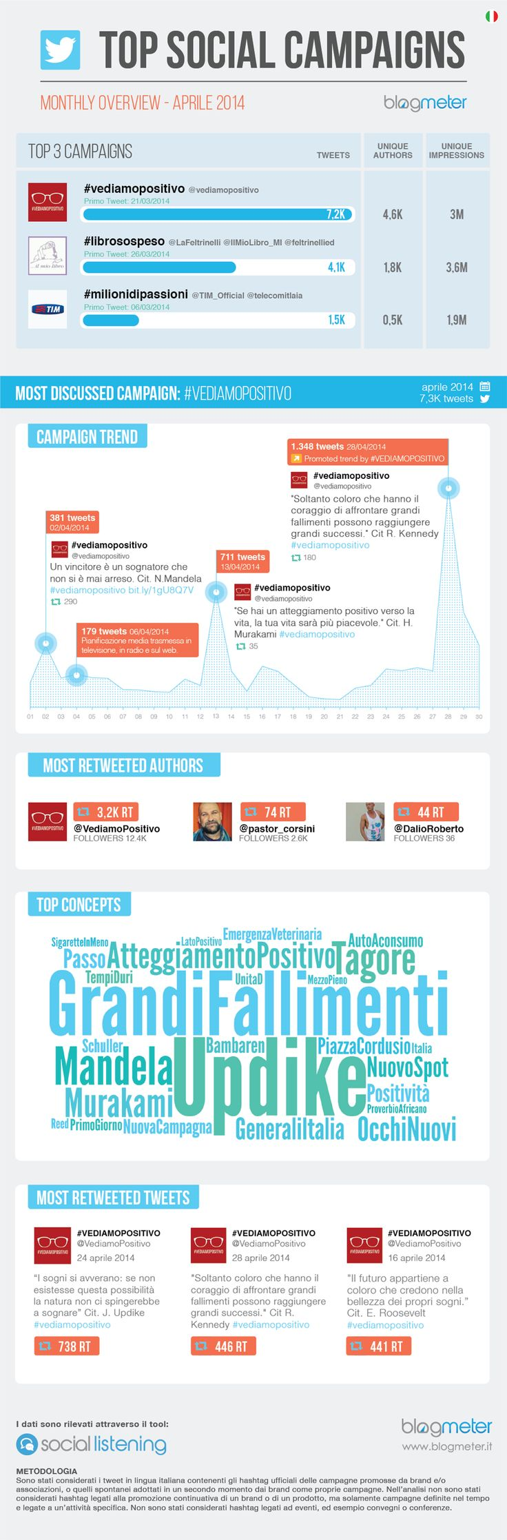 #TopSocialCampaigns Aprile 2014  http://www.blogmeter.it/blog/2014/05/30/vediamopositivo-campagna-successo-twitter/