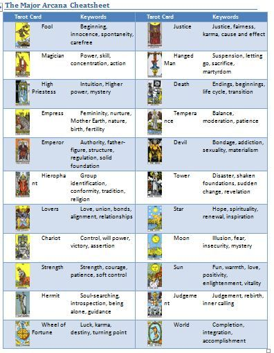 Turbo-Charge Your Tarot Readings By Creating Your Own