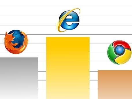 Google Chrome overtakes Apple Safari | Google Chrome continues to grow in popularity, having now overtaken Apple's Safari as the world's third most popular internet browser, after Mozilla's Firefox and Microsoft's Internet Explorer. Buying advice from the leading technology site