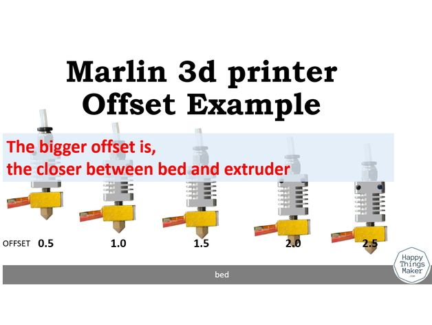 Z Offset Direction Direction – Marlin 3d printer (Anet A8
