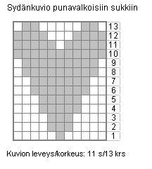Ulla 01/05 - Neuleohjeet - Sydämiä ja raitaa