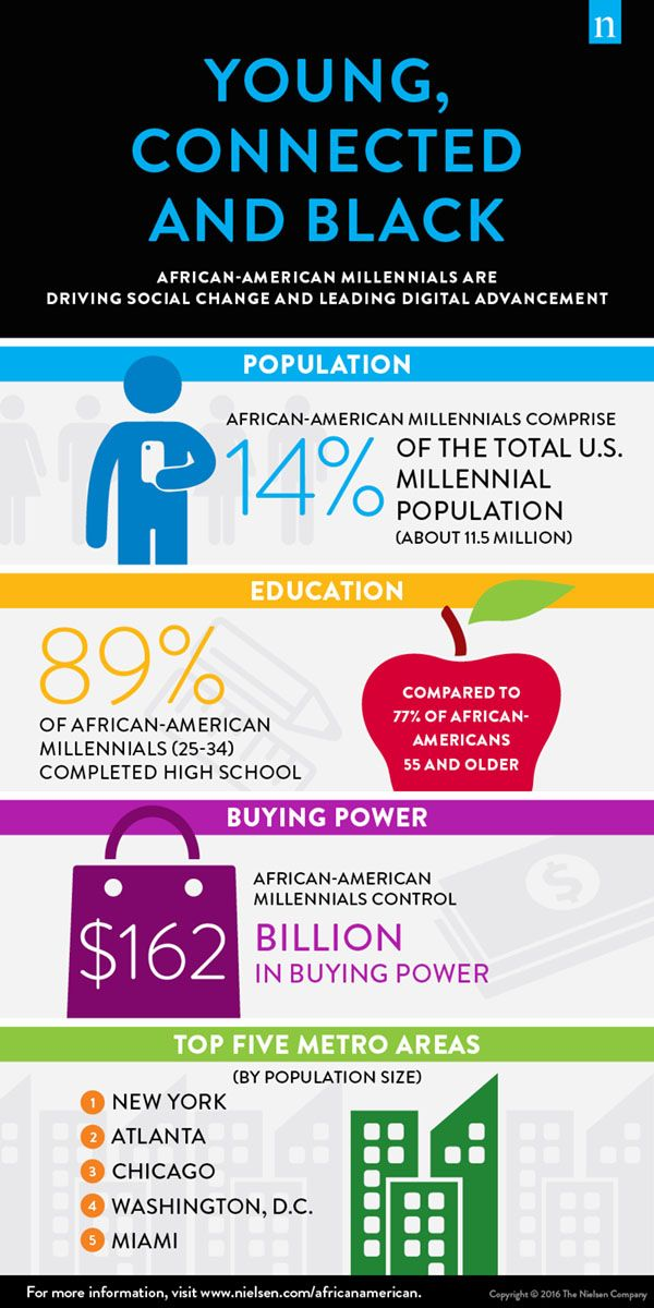 #INFOGRAPHIC: #AfricanAmerican Millennials Are Driving Social Change & Leading #Digital Advancement