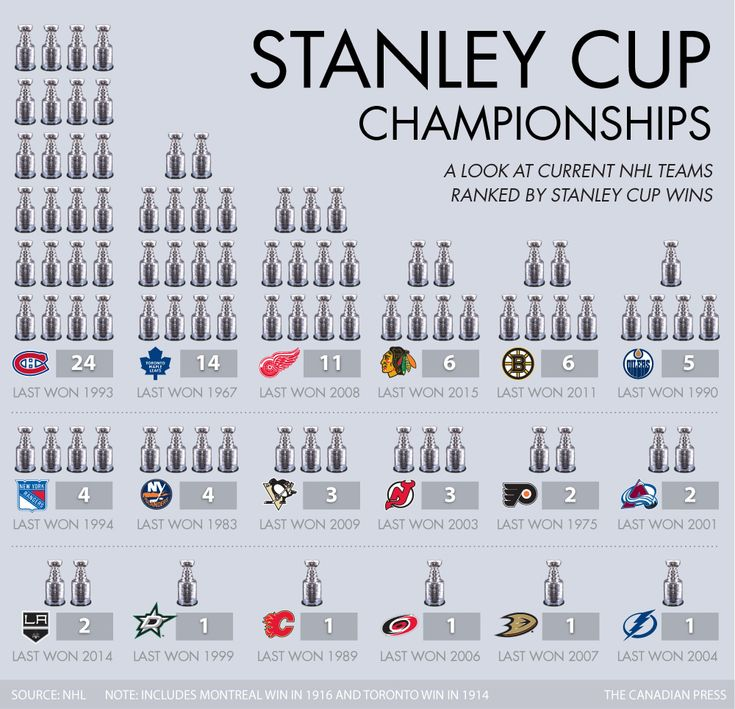 STANLEY CUPS BY TEAM