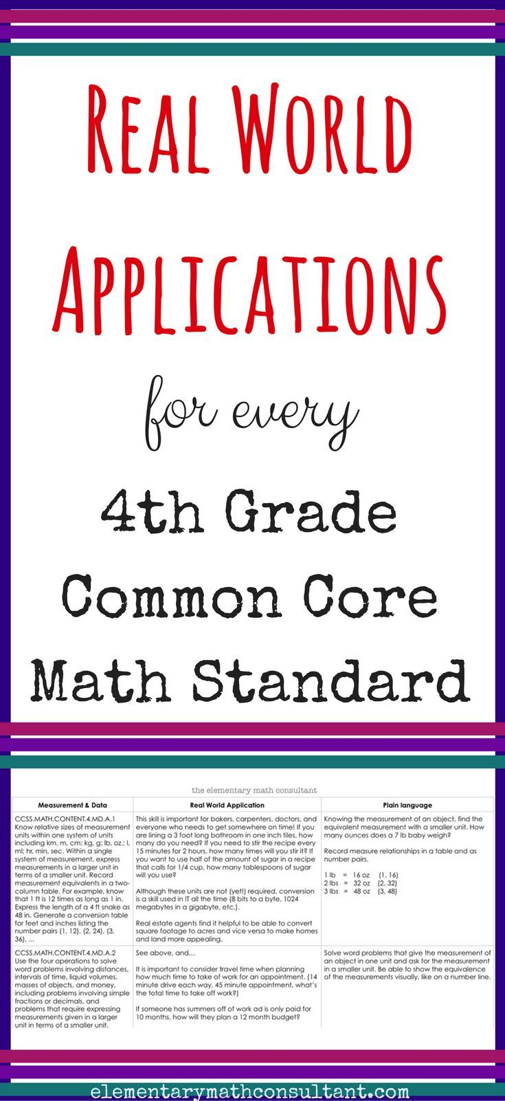4th grade teachers, this resource provides real world applications and plain language for every 4th Grade Common Core math standard! It is helpful for realistic word problems, explaining why students learn this math, and communicating standards in clear language. https://www.teacherspayteachers.com/Product/Real-World-Application-Plain-Language-for-4th-Grade-Common-Core-Math-Standards-3514317