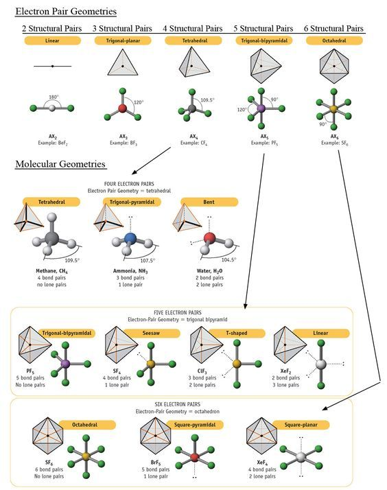 The 25+ Best Molecular Geometry Ideas On Pinterest | What Are
