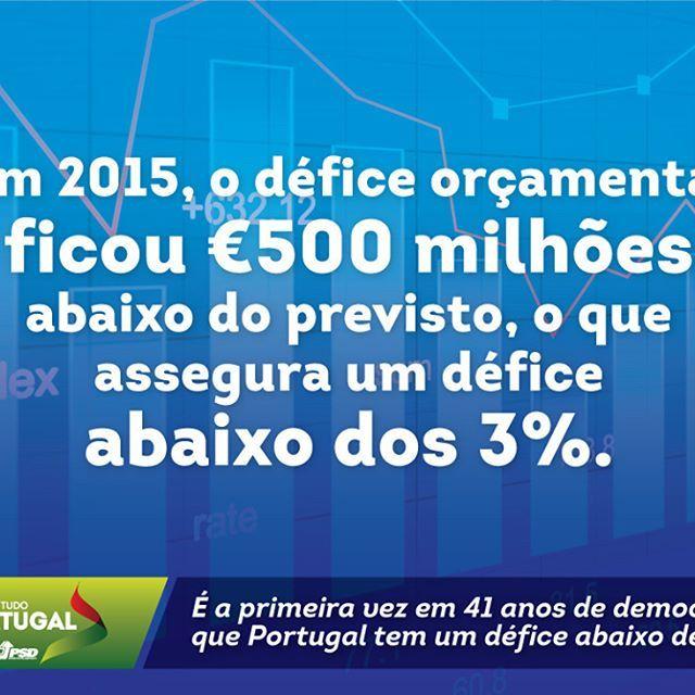 Em ano de eleições, a execução orçamental foi mais rigorosa do lado da despesa do Estado. O PSD deixou um País mais forte. #PSD #acimadetudoportugal