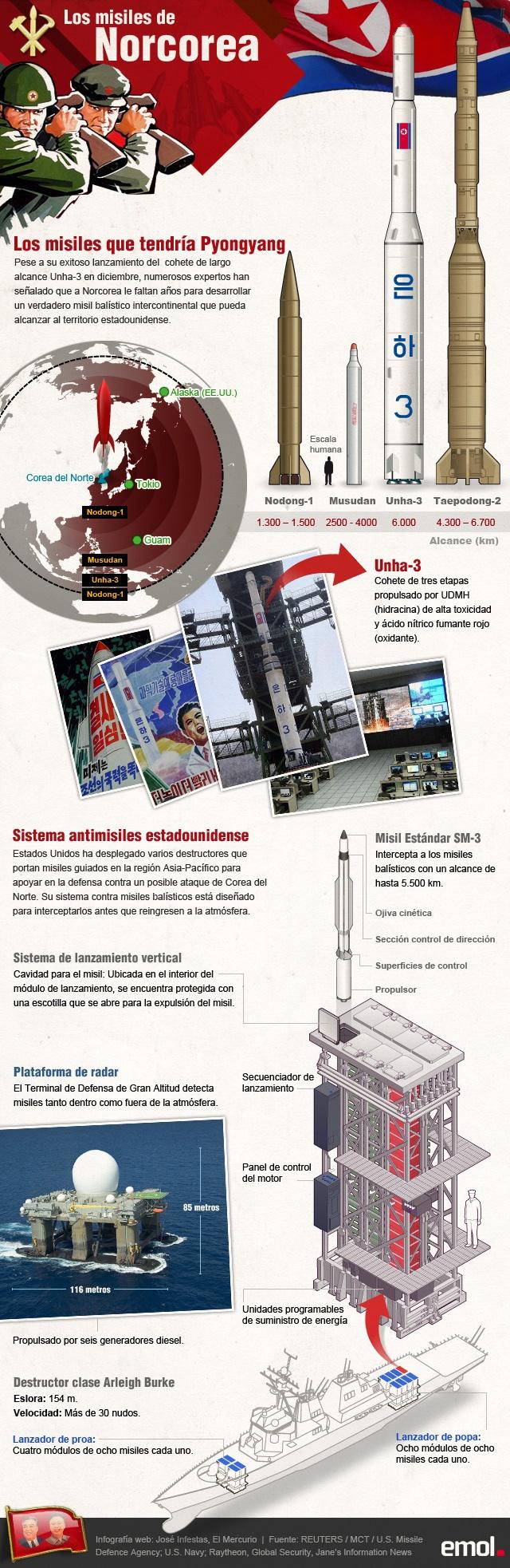 #Infografia Los misiles de Norcorea y la tecnología de EE.UU. para defenderse del ataque