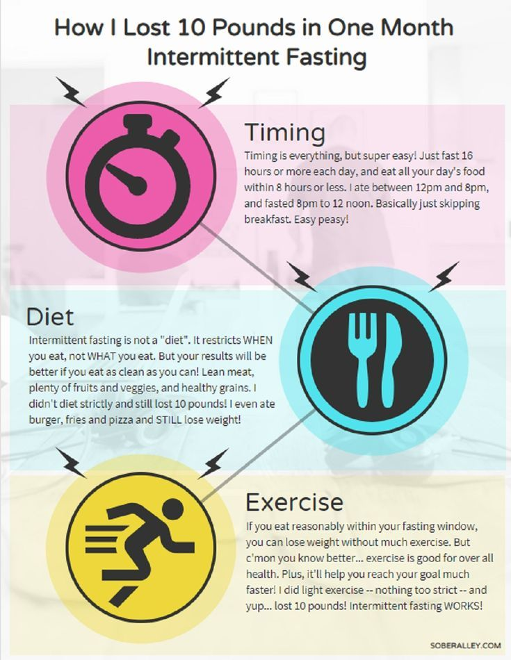 fasting window diet with exercise