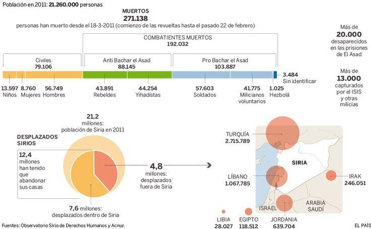 Conflicto de Siria 2011-2016