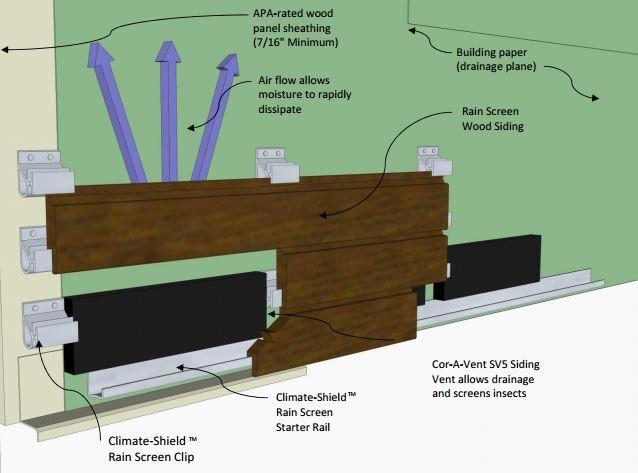 Horizontal Rain Screen 1x4 Siding And Starter Rail Screen Design Design Wood Siding