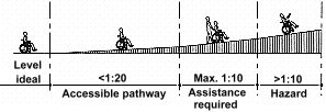 Maximum recommended slope is 1:20.