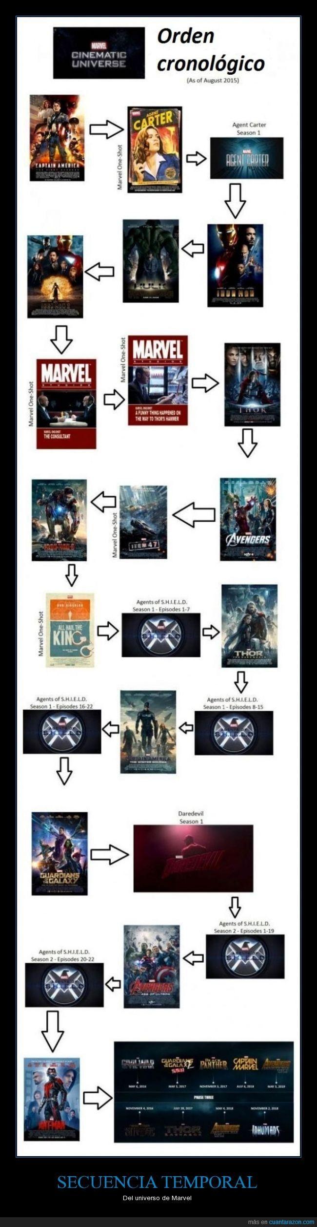 Orden del universo de Marvel