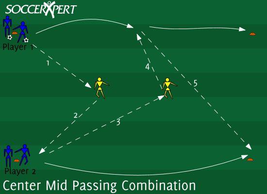 Soccer Drill Diagram: Center Mid Passing Combination 2