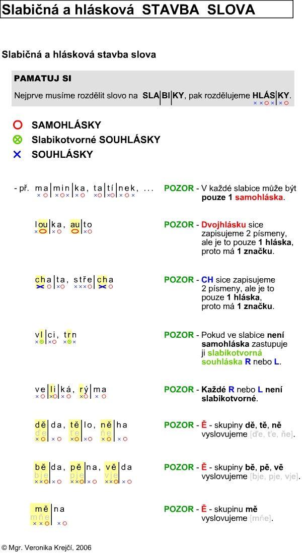 http://didaktikamj.upol.cz/download/slabiky_a_hlasky.jpg