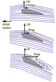 Image result for Lift airfoils
