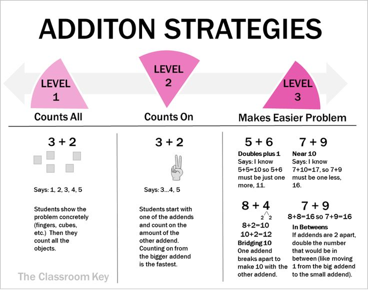 Addition strategies on a continuum from easiest to more complex, a perfect cheat sheet for elementary math teachers
