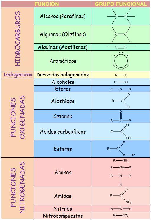 Funciones. Química Orgánica.                                                                                                                                                                                 Más