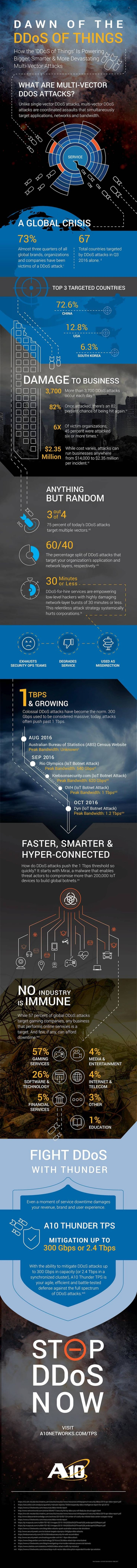 Dawn of the DDoS of Things [Infographic]
