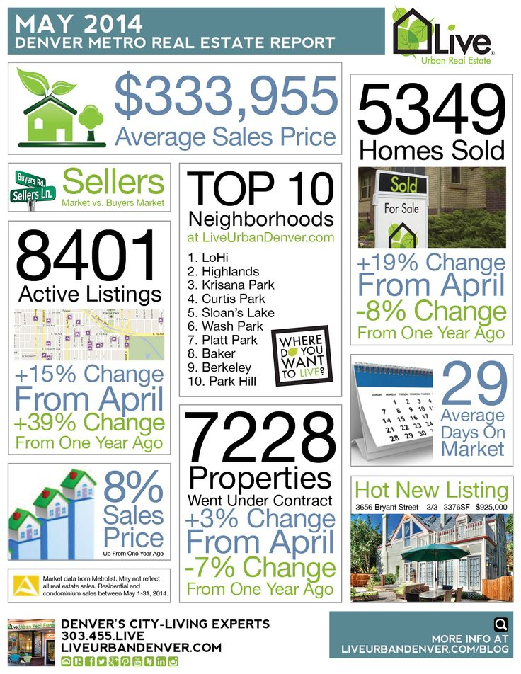 The 25+ best Denver real estate ideas on Pinterest House hunting - real estate market analysis