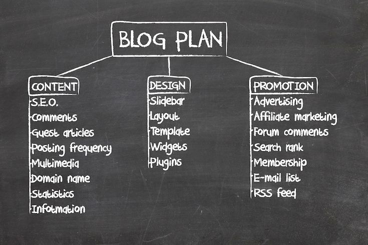 Blog Post Promotion Strategies