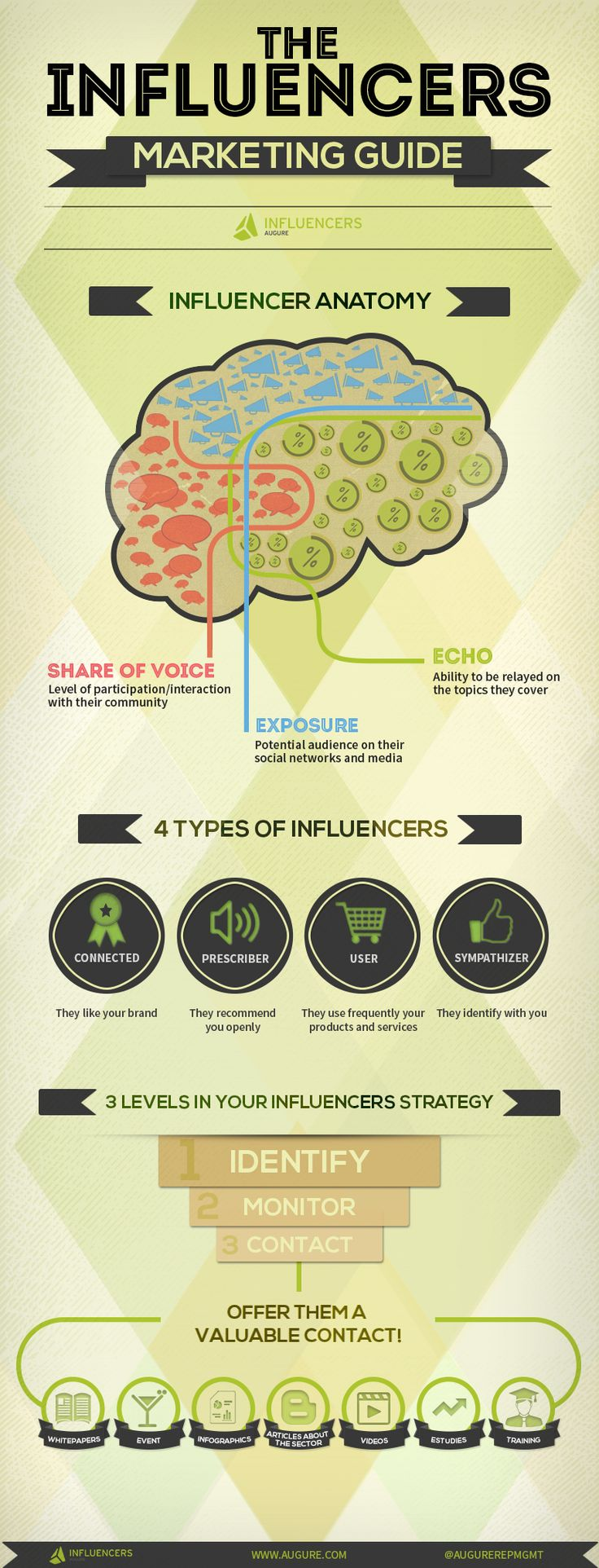 Identify, monitor, contact: 3 steps in your influencers strategy