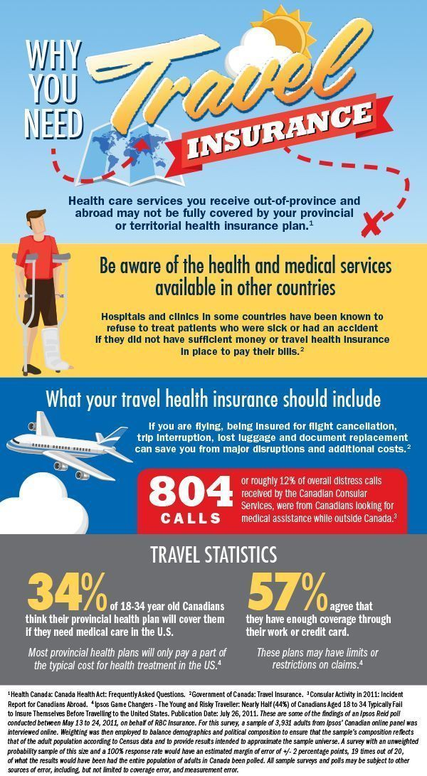 International Health Travel Insurance For Travelers Travel