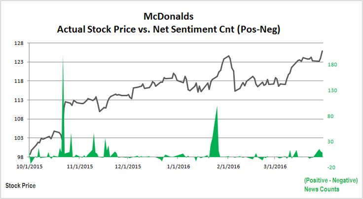 Sentiment analysis for stock price prediction?  MCDonald's Stock Price Trend vs. Daily Sentiment. Sentiment score = total positive news - total negative news