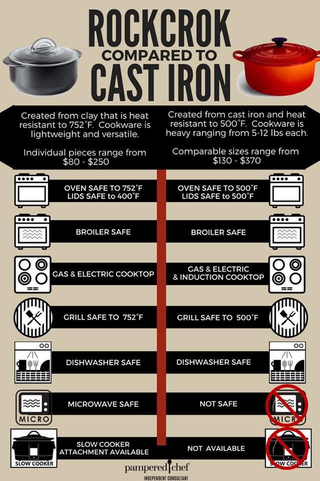 Rockcrok VS Cast Iron