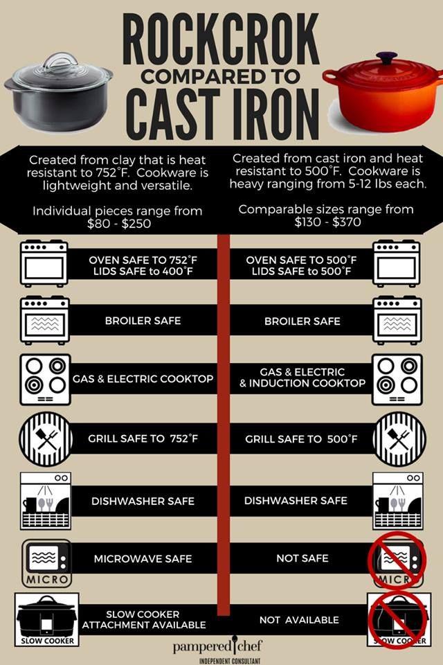 Rockcrok VS Cast Iron