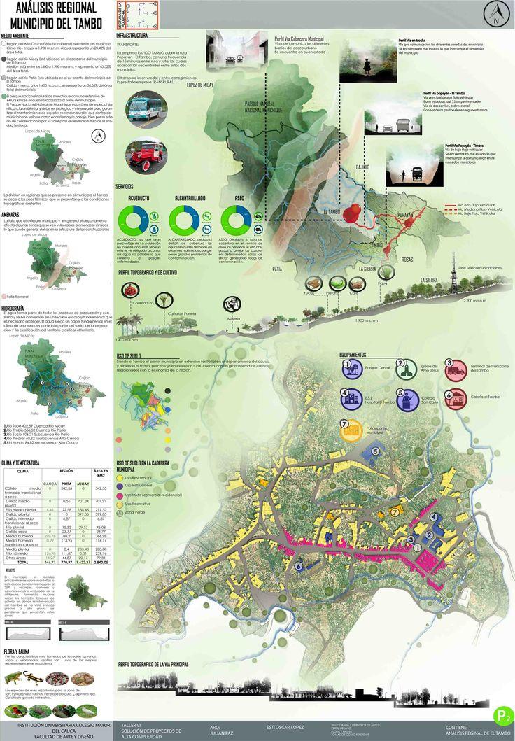 Análisis municipio del Tambo-Cauca Taller 6