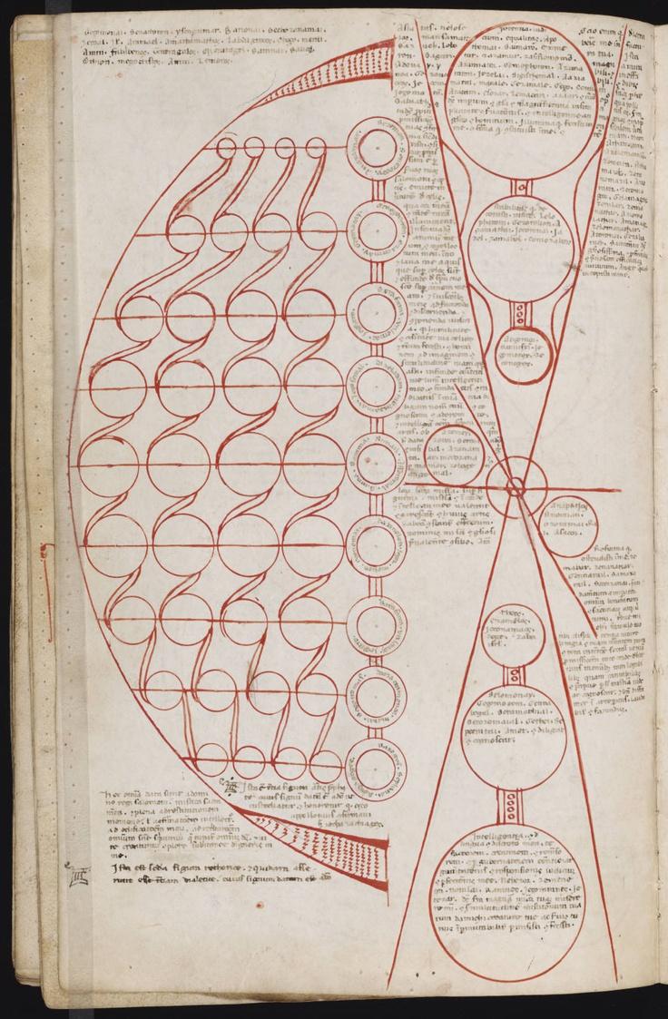 Ars NotoriaAr Notoria, Memories Art, Art Journals, Alchemical Emblem, Charts Graph, Drawing Painting Sketchbooks, Alchemy, Occult Diagram, Diagram Charts Illustration