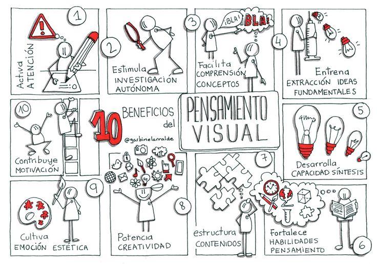 859 best Graphic facilitation images on Pinterest