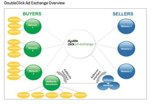 In che modo DoubleClick Ad Exchange interagisce con Google AdSense.  DoubleClick Ad Exchange è un mercato in tempo reale che ha stretto una partnership con la Rete Display di Google per l'acquisto e la vendita ...