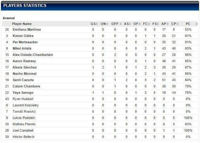 Arsenal Londyn Statystyki