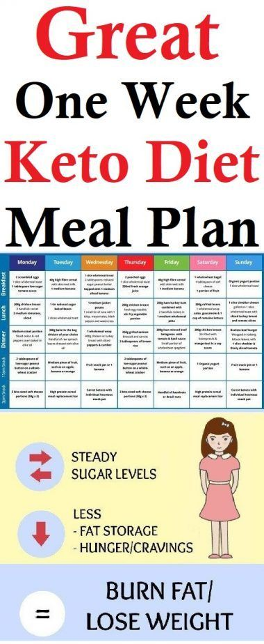 Easy To Follow One Week Ketogenic Diet Meal Plan To Lose ...