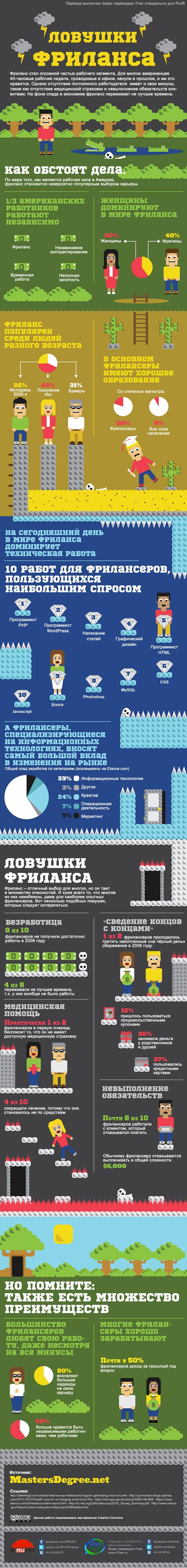 """Инфографика: """"Ловушки фриланса"""". Самые распространенные профессии среди фрилансеров — программисты, дизайнеры и писатели. При этом работники сферы информационных технологий вносят самый большой вклад в изменения на рынке."""